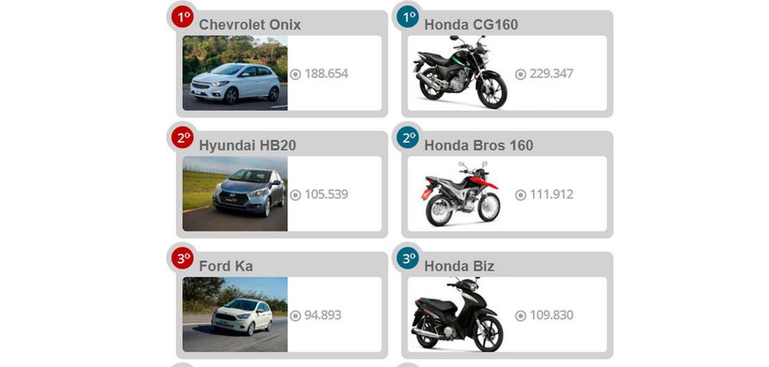 Veja os 10 carros e 10 motos mais vendidos em 2017